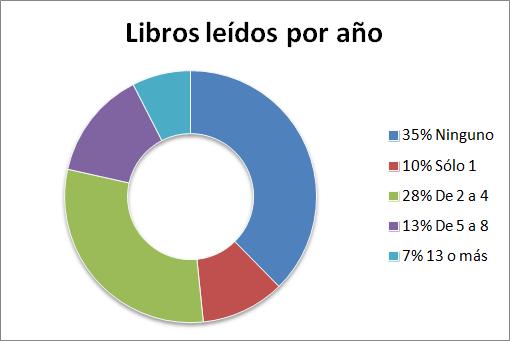 Libros leídos por año