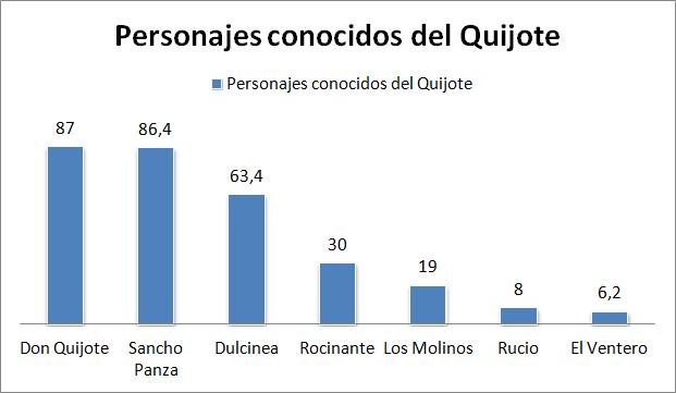Personajes conocidos del Quijote